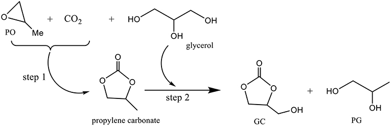 Frontiers | Recent Progress in Synthesis of Glycerol