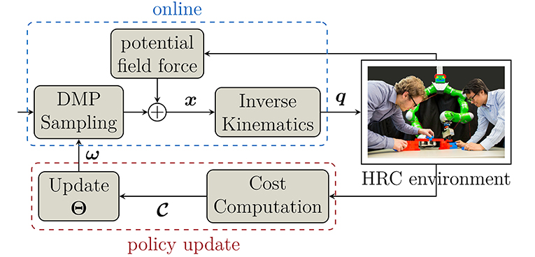 Frontiers | Adaptation and Transfer of Robot Motion Policies