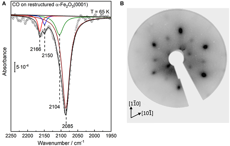 Frontiers | Structural Evolution of α-Fe2O3(0001) Surfaces Under