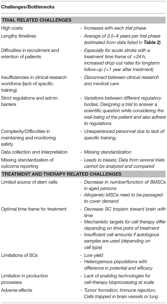 Frontiers | Cell-Based Therapies for Stroke: Are We There