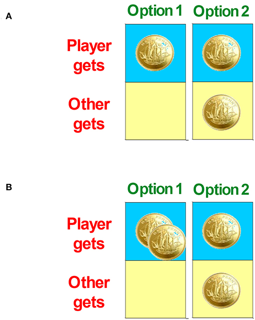 Figure 2 - The chocolate coin experiment.