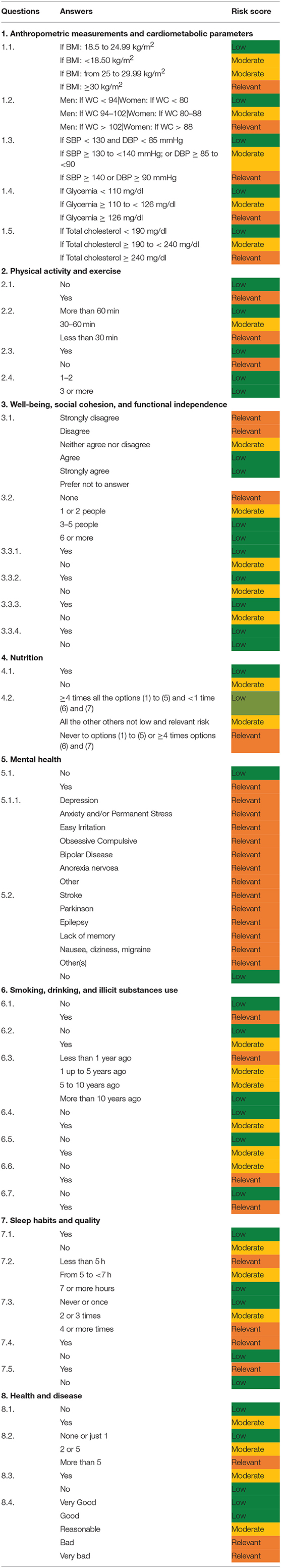 Frontiers   Development of a Healthy Lifestyle Assessment
