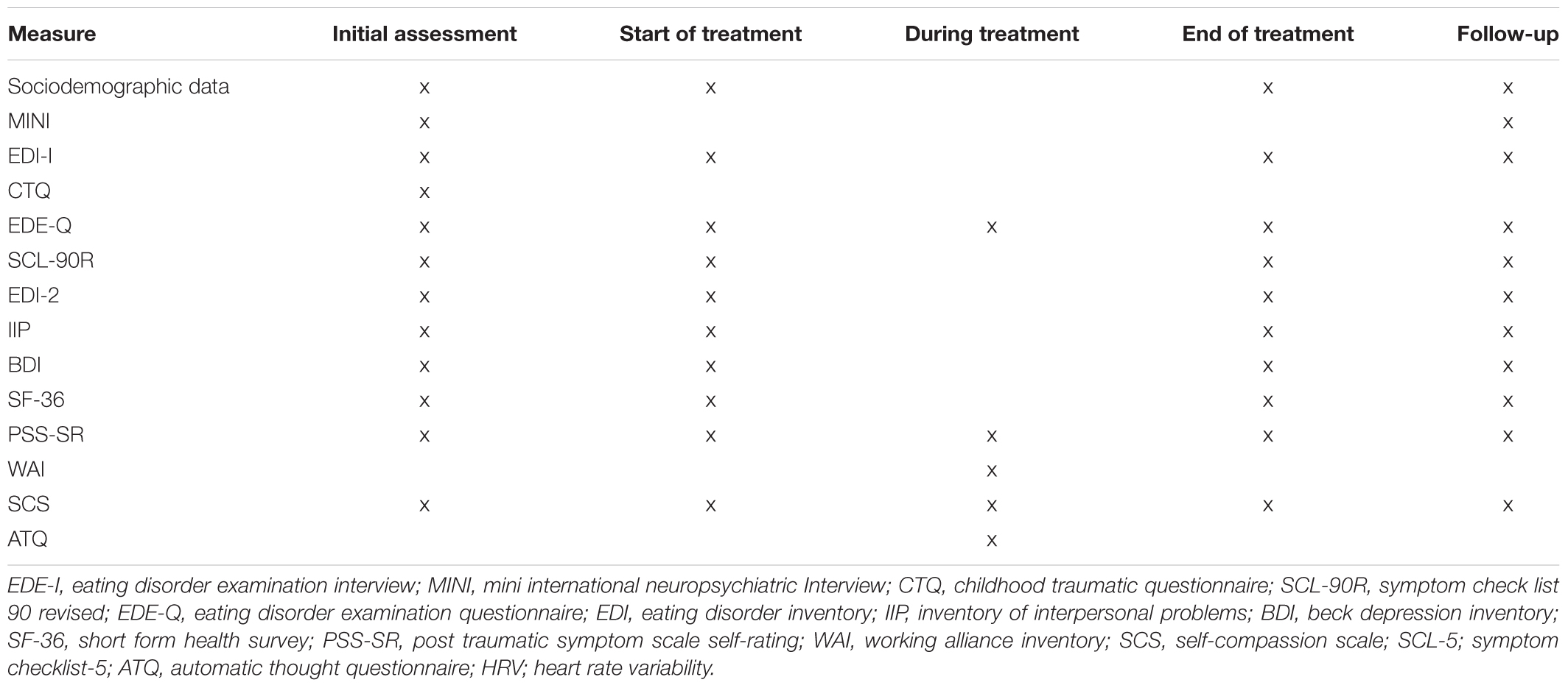 Frontiers | The Modum-ED Trial Protocol: Comparing Compassion