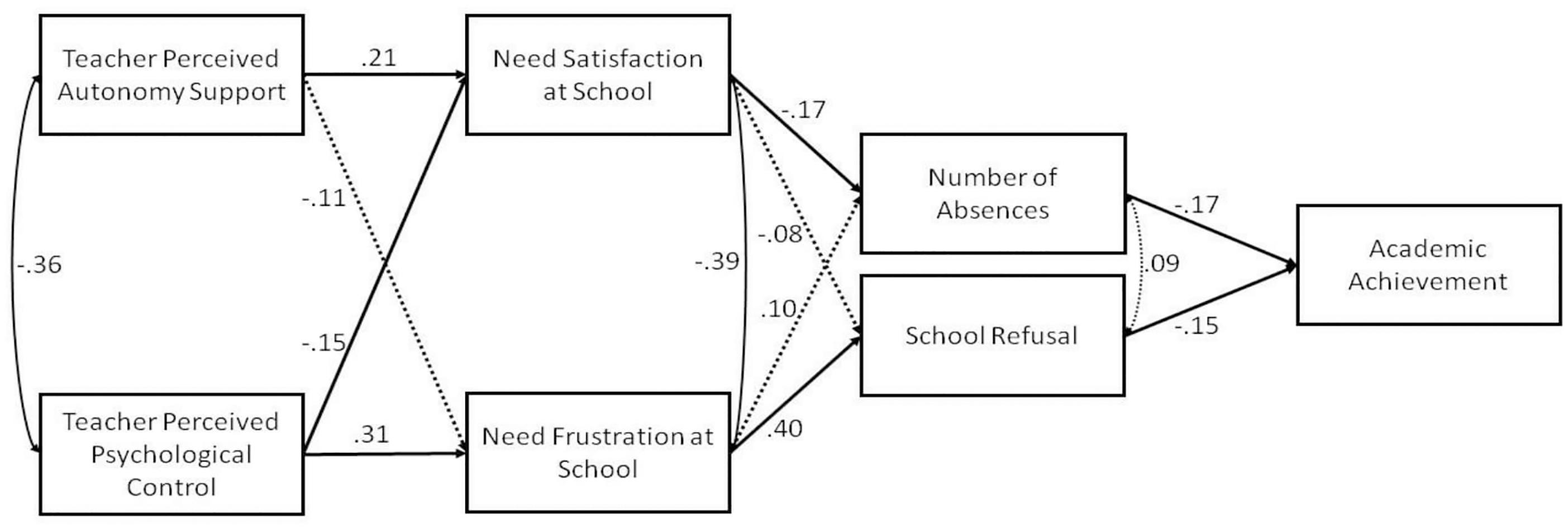 Frontiers | School Refusal and Absenteeism: Perception of