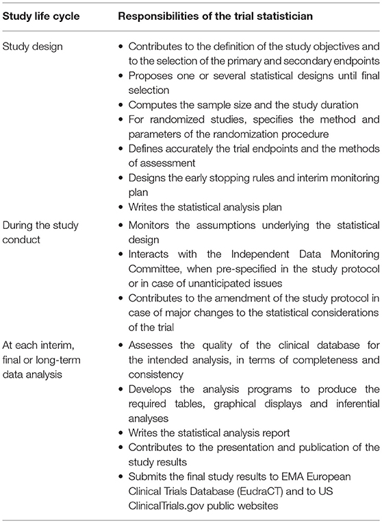 Frontiers | The Statistical Evaluation of Treatment and