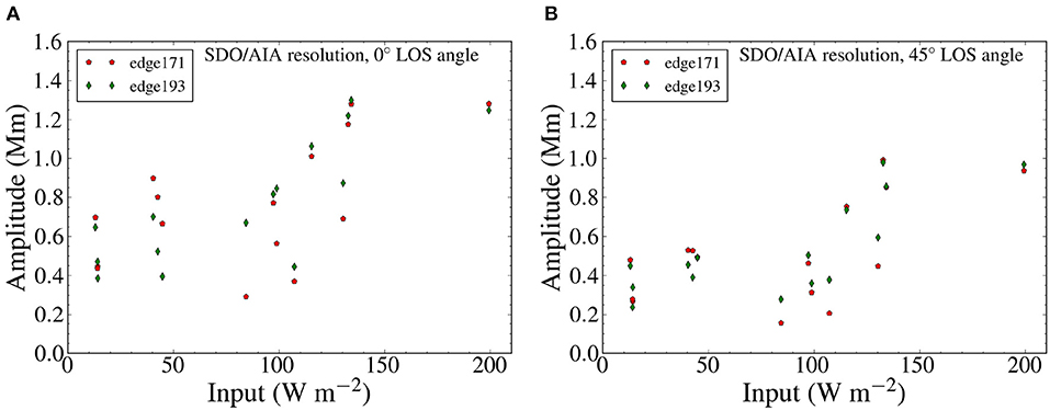 Frontiers | Amplitudes and Energy Fluxes of Simulated