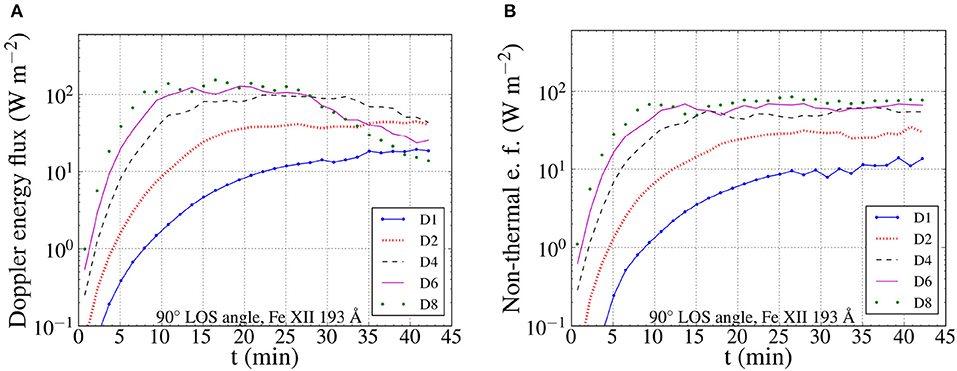 Frontiers | Amplitudes and Energy Fluxes of Simulated Decayless Kink