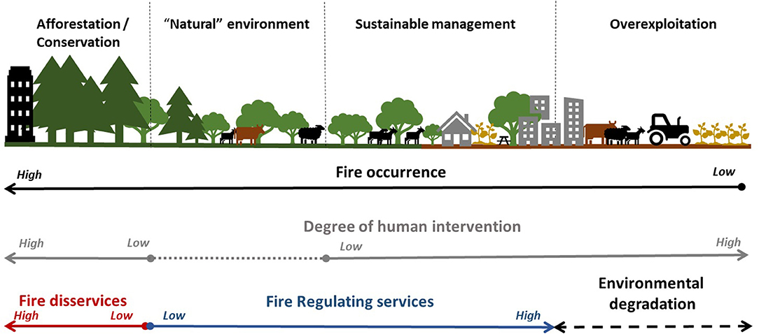 Frontiers   Fire-Regulating Services and Disservices With an