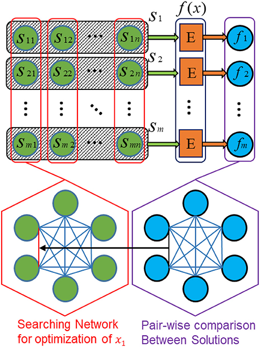 Frontiers | A Swarm Optimization Solver Based on