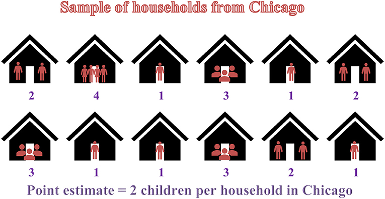 Figure 2 - Rather than going to every house in Chicago to figure out the average number of children per home, scientists can take a sample.