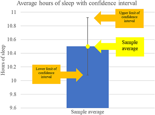 Figure 3 - Confidence intervals show us a range of values that likely contain the true population value of a variable.