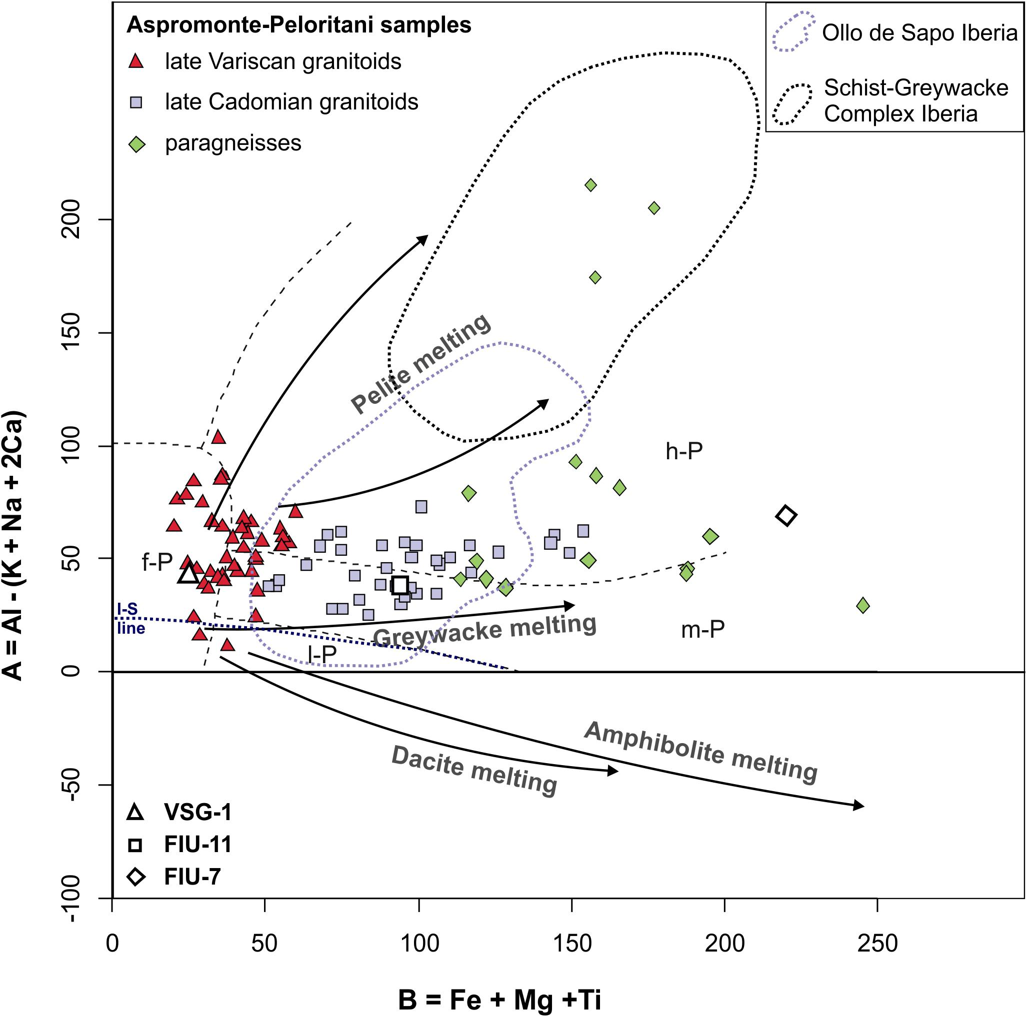 Frontiers Poly Orogenic Melting Of Metasedimentary Crust