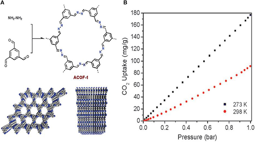 Frontiers Covalent Organic Frameworks For The Capture Fixation Or Reduction Of Co2 Energy Research