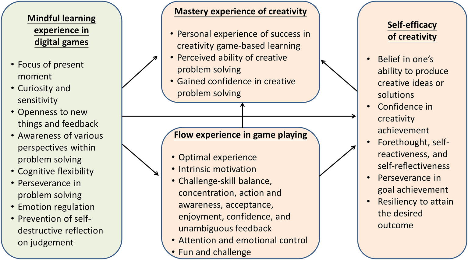 Frontiers | Mindful Learning Experience Facilitates Mastery