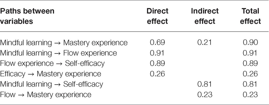 Frontiers | Mindful Learning Experience Facilitates Mastery ...