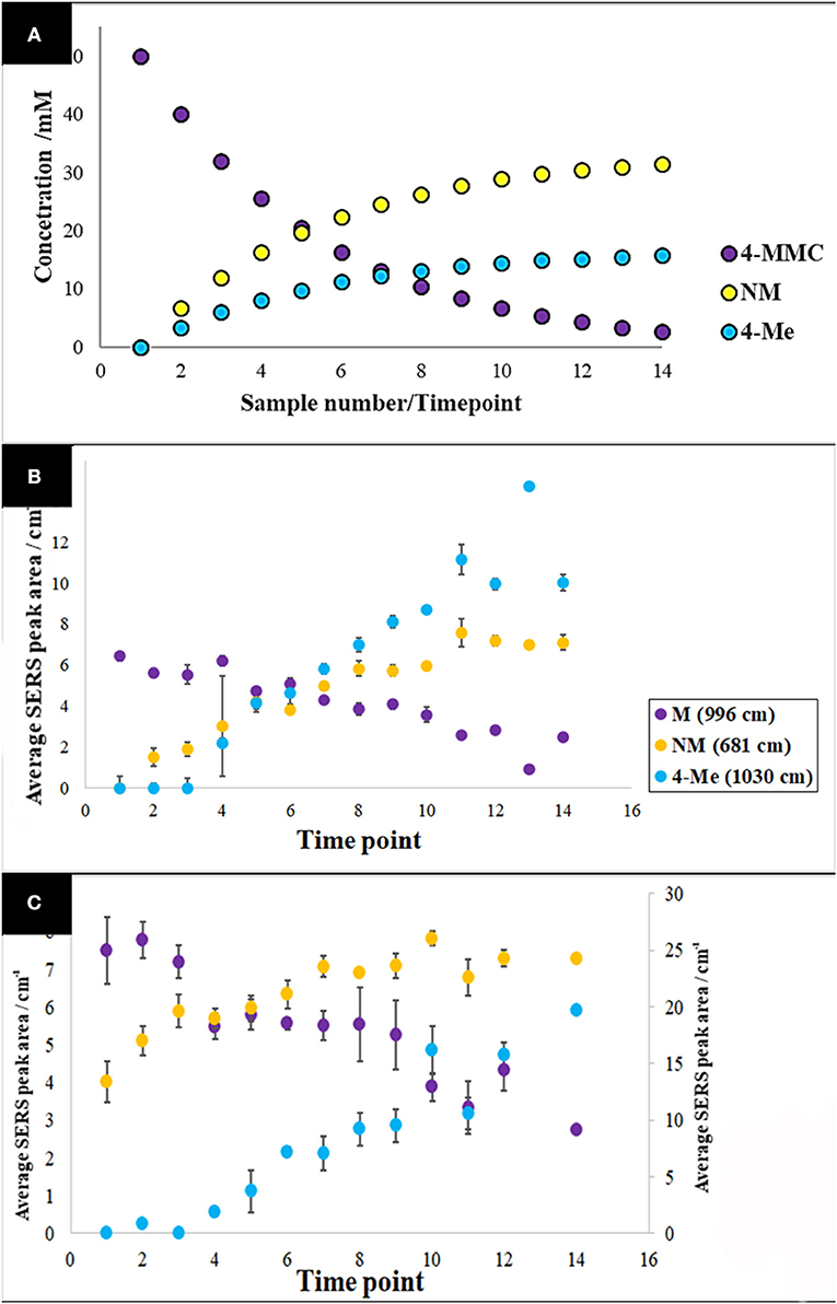 Frontiers | Rapid Detection and Quantification of Novel