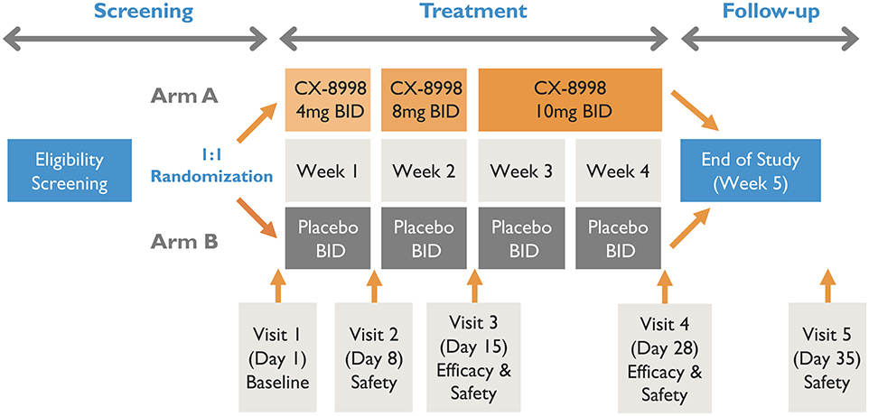Frontiers   A Phase 2, Randomized, Double-Blind, Placebo