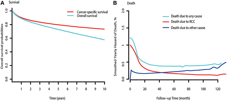 Frontiers Causes Of Death And Conditional Survival Of Renal Cell Carcinoma Oncology
