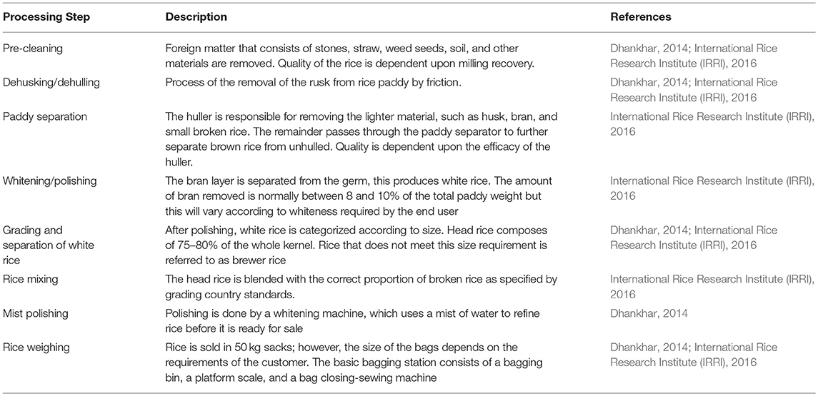 Frontiers | Current Trends of Rice Milling Byproducts for