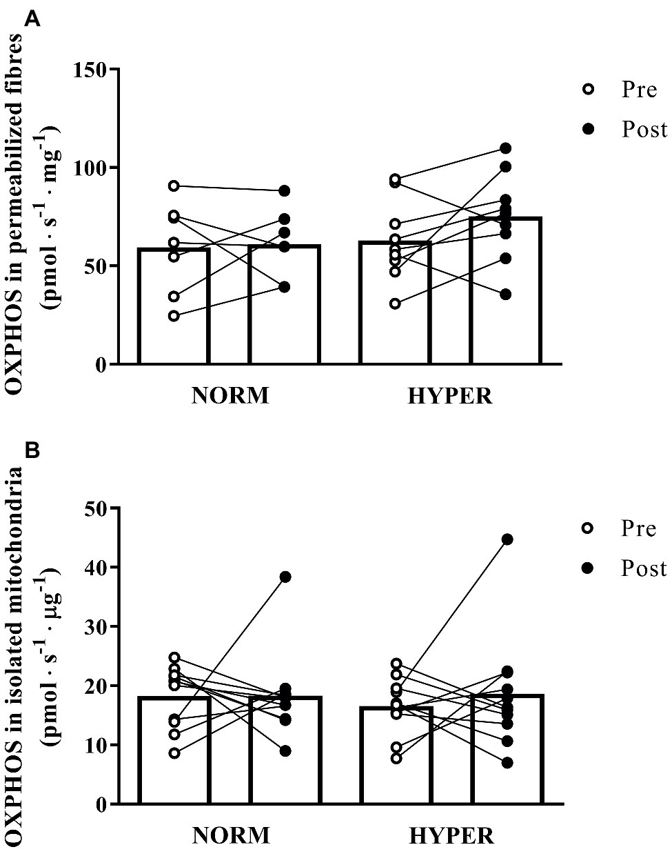 Frontiers | Influence of Hyperoxic-Supplemented High