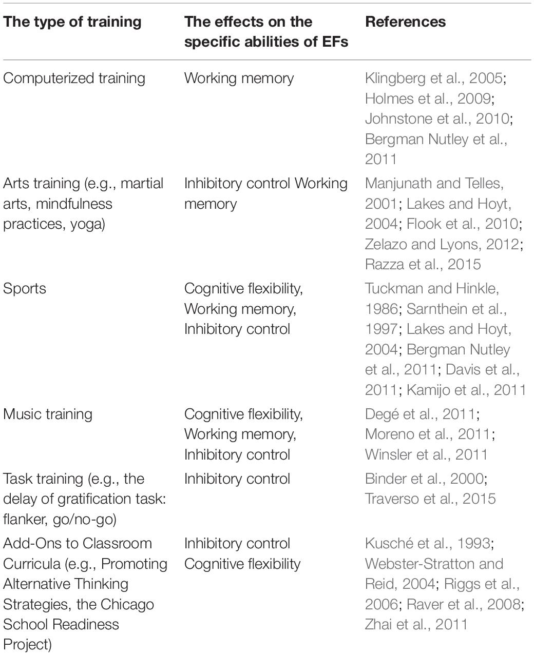 Frontiers | Sustained Effect of Music Training on the Enhancement of  Executive Function in Preschool Children | Psychology