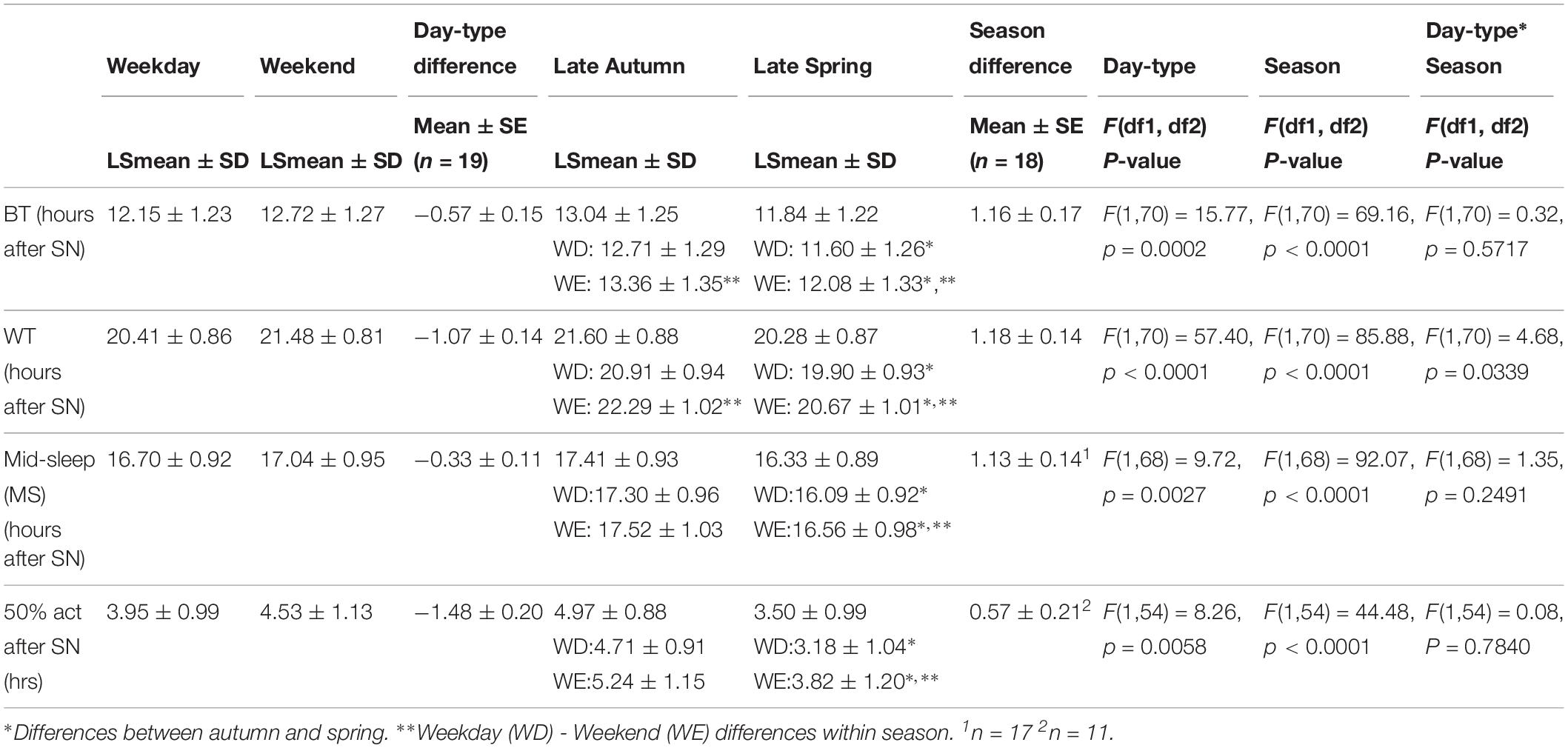Frontiers | Sleep Timing in Late Autumn and Late Spring