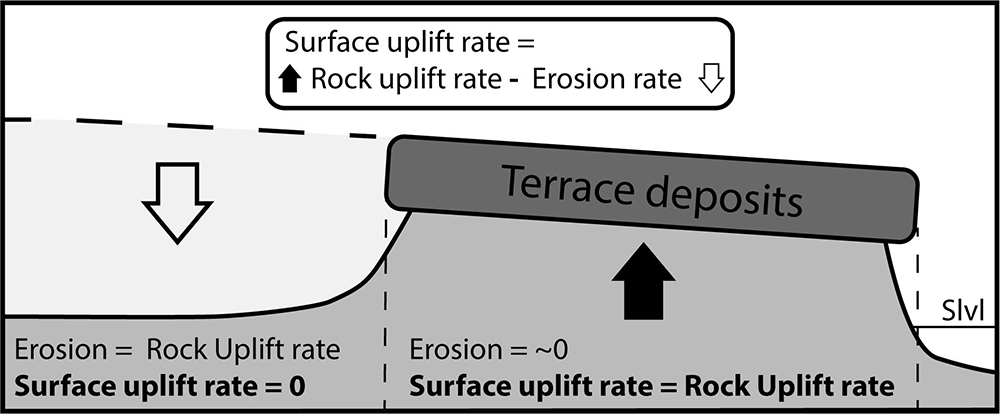 Frontiers | Pleistocene Coastal Evolution in the Makran Subduction