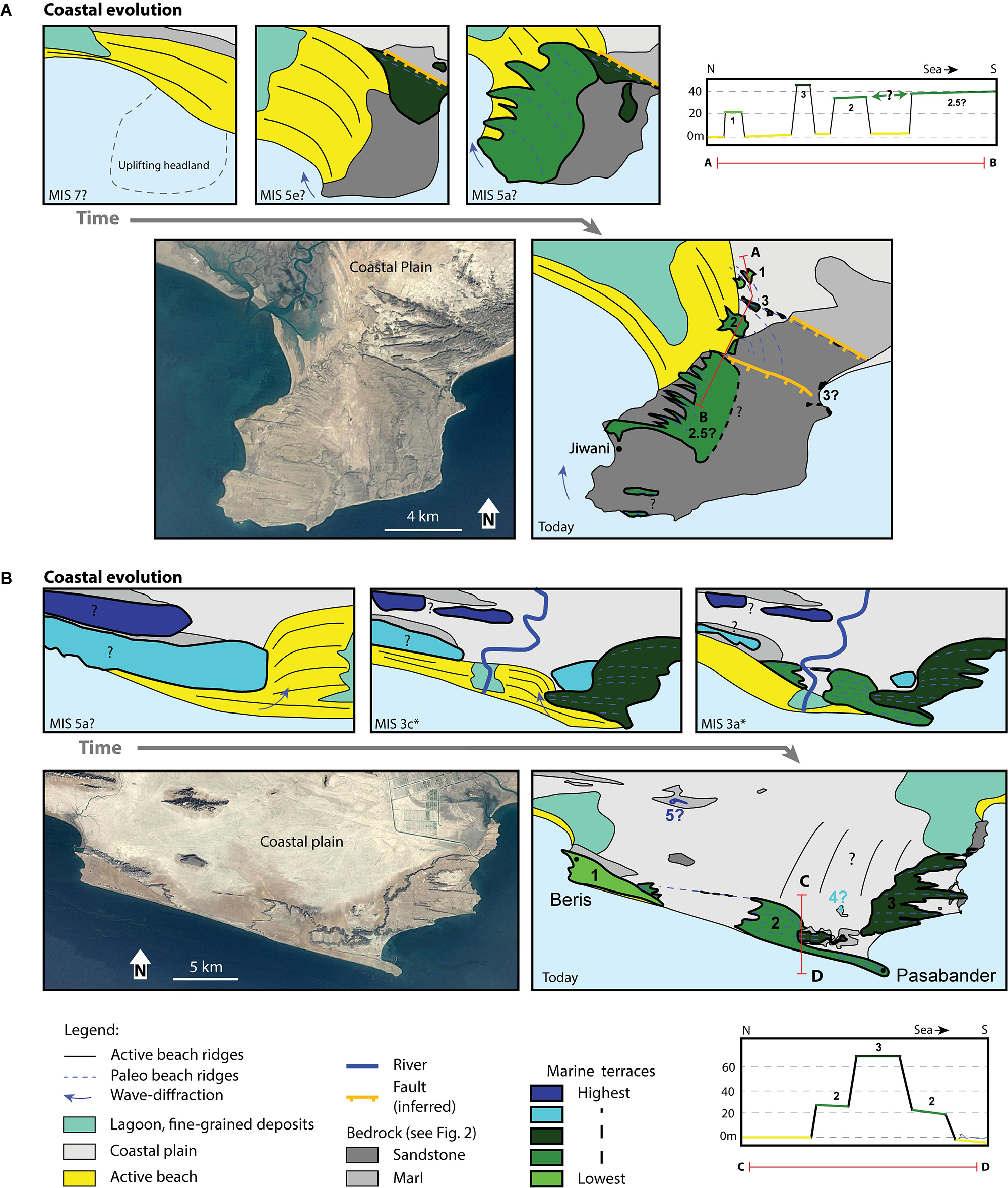 Frontiers | Pleistocene Coastal Evolution in the Makran Subduction