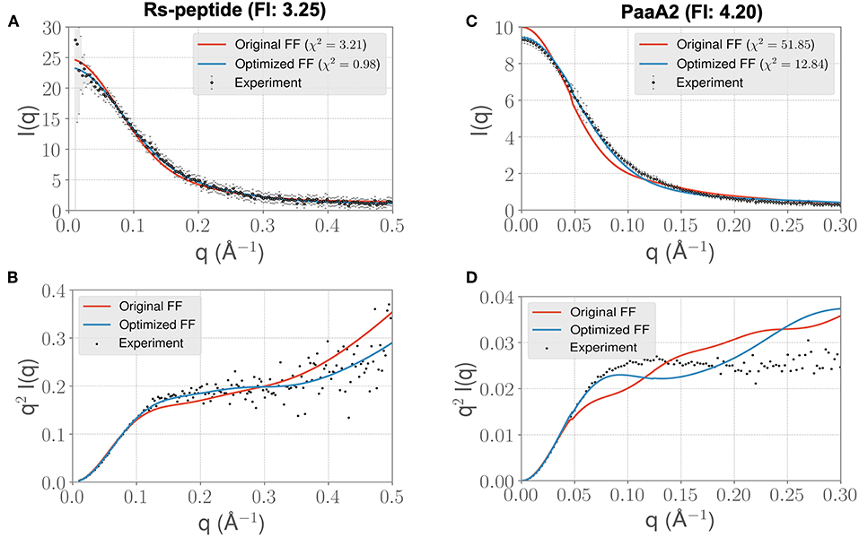 Frontiers | Using Small-Angle Scattering Data and Parametric