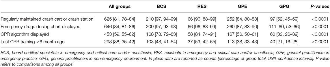 Frontiers | The Compliance of Current Small Animal CPR