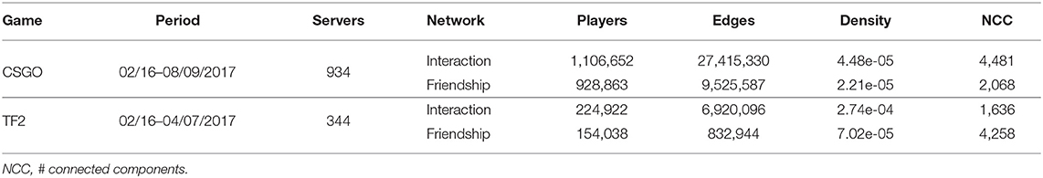 Frontiers | Temporal Mobility Networks in Online Gaming