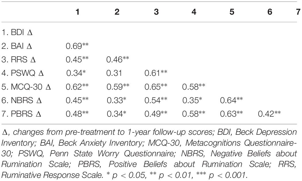 Frontiers | A Randomized Controlled Trial of Metacognitive