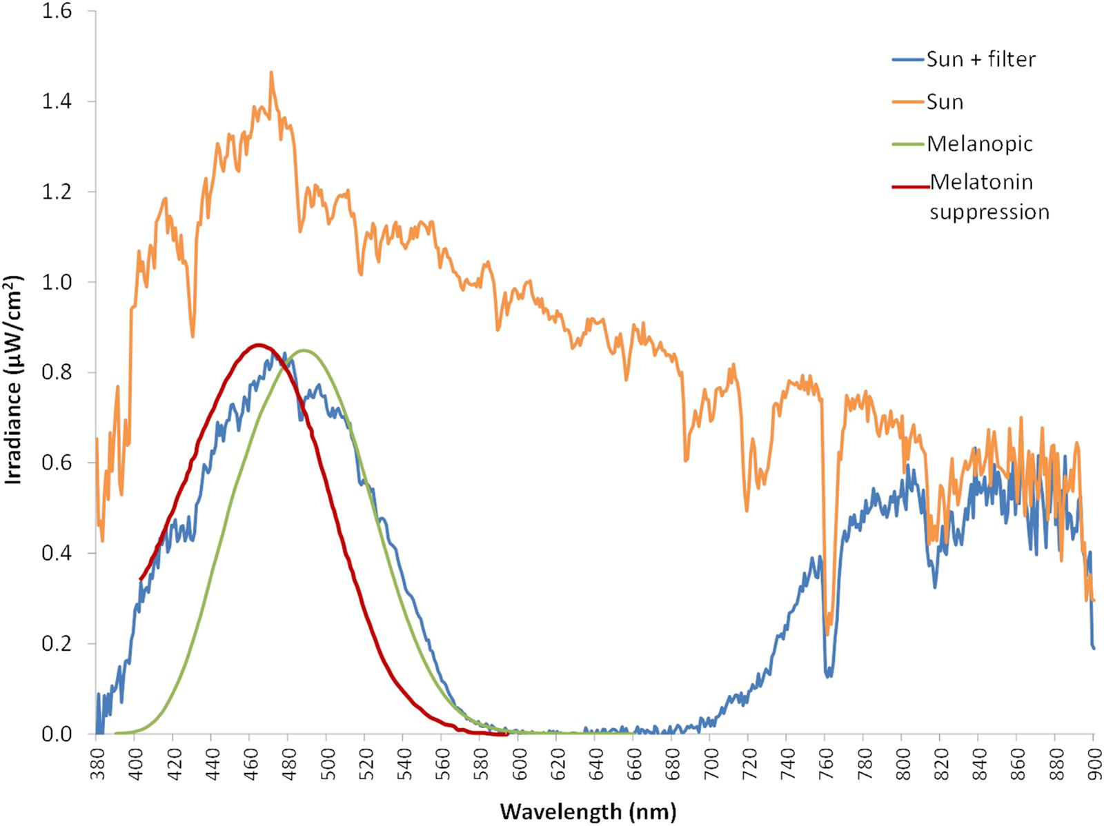 Frontiers | Determining Light Intensity, Timing and Type of