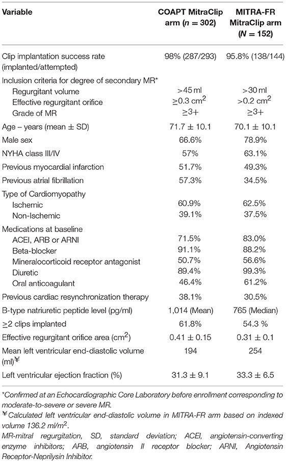 Frontiers | Percutaneous Mitral Valve Interventions (Repair