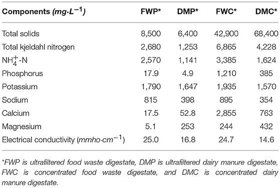 Frontiers | Digestate Biofertilizers Support Similar or