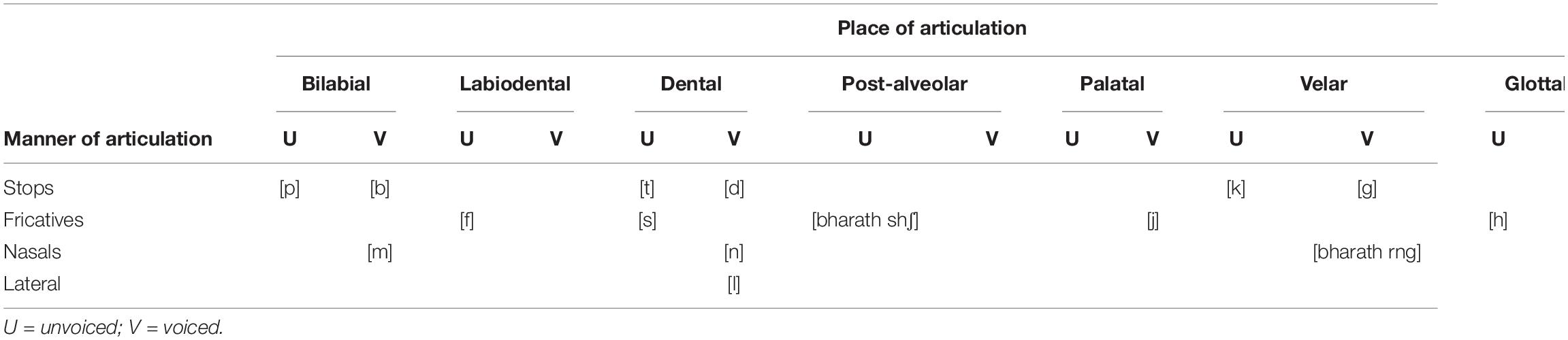 Frontiers   Consonant and Vowel Confusions in Well