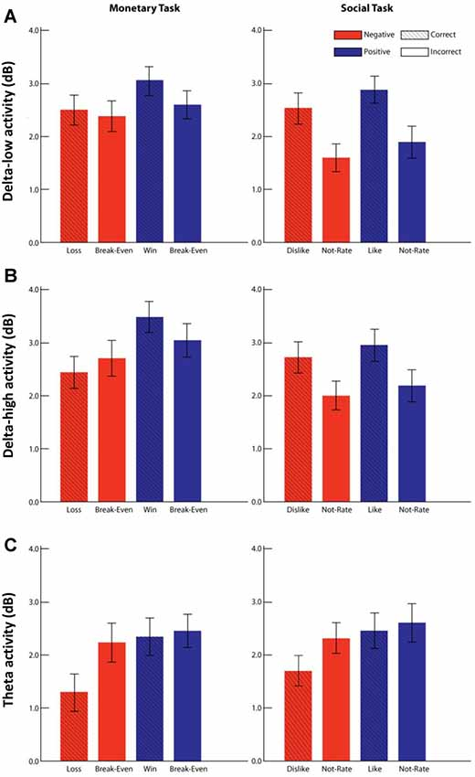 Frontiers | Time-Frequency Delta Activity to Social Feedback