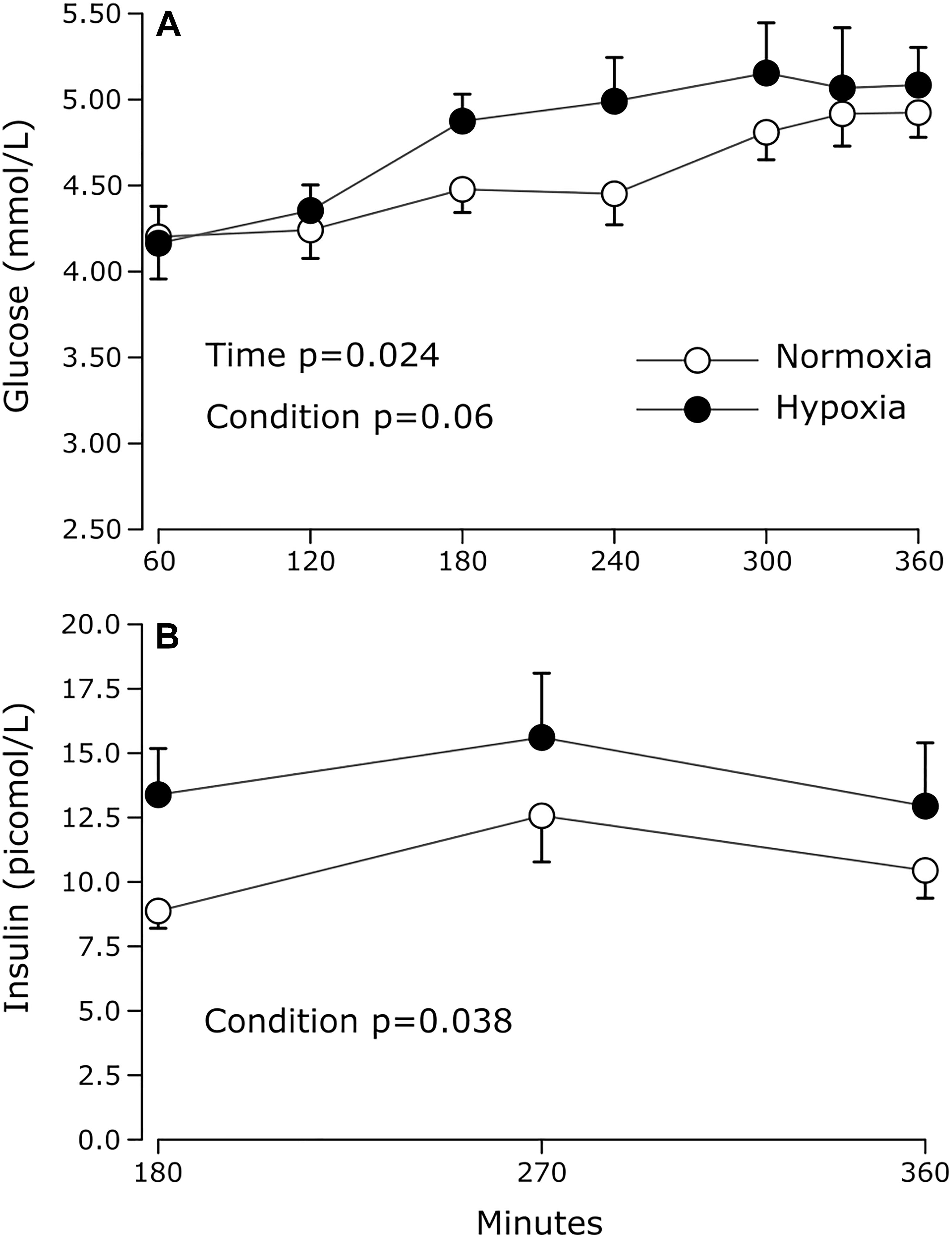 Frontiers | The Effect of Acute Continuous Hypoxia on