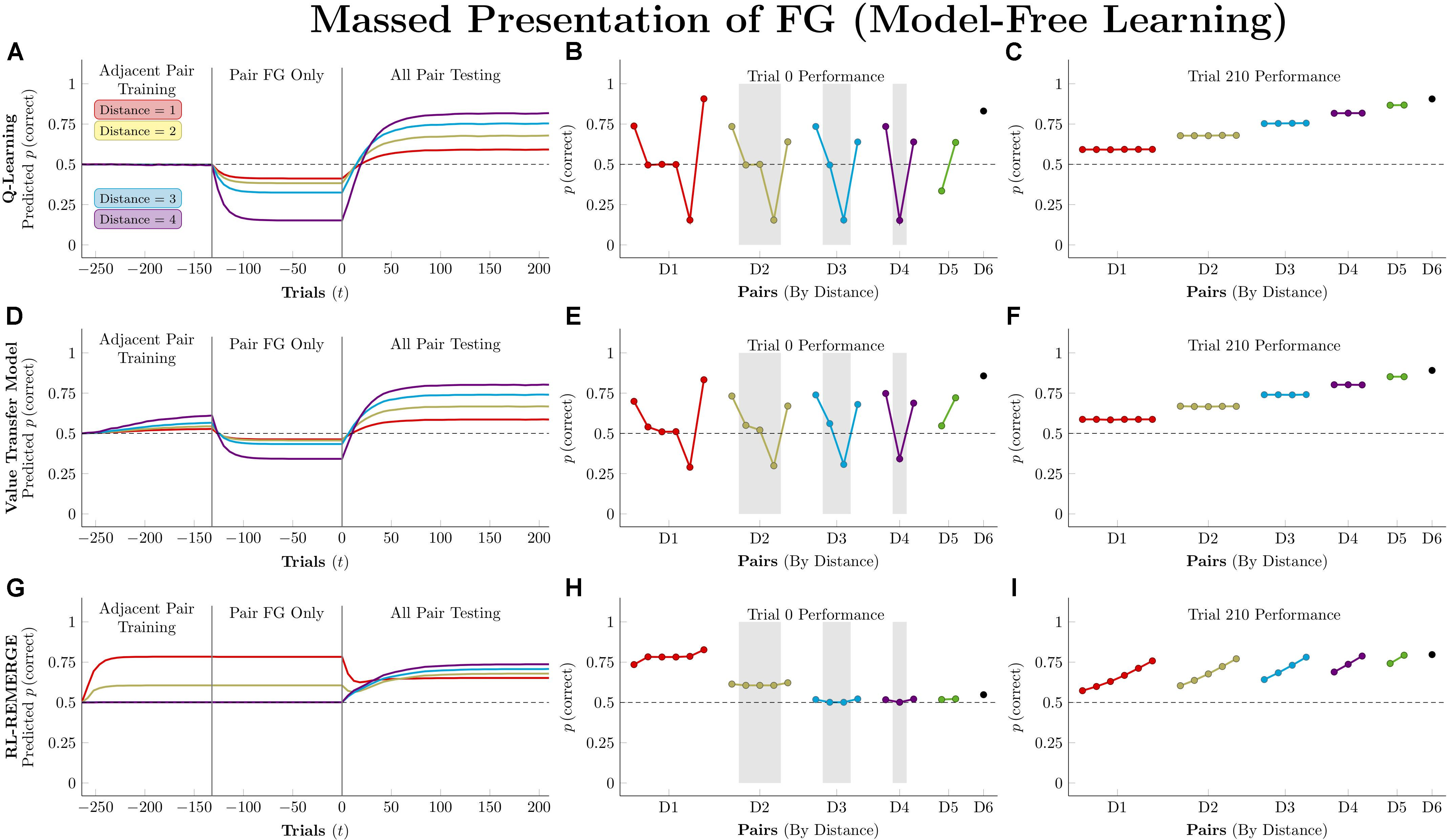 Frontiers | Discovering Implied Serial Order Through Model