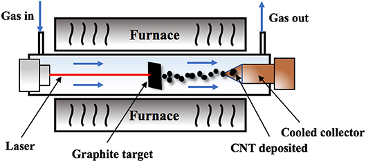 Frontiers | Carbon Nanotube Based Fiber Supercapacitor as