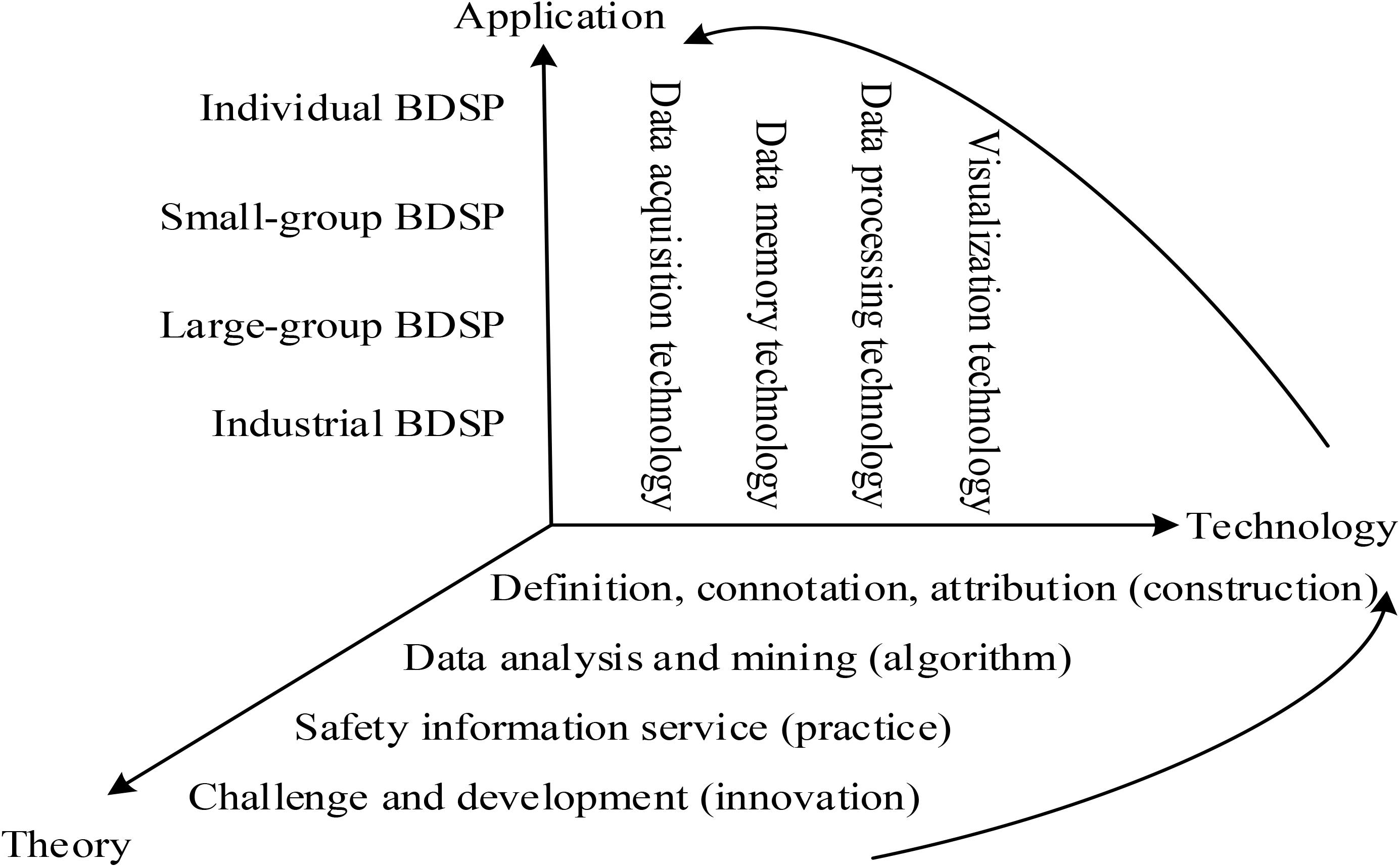 Frontiers | Principles, Approaches and Challenges of Applying Big