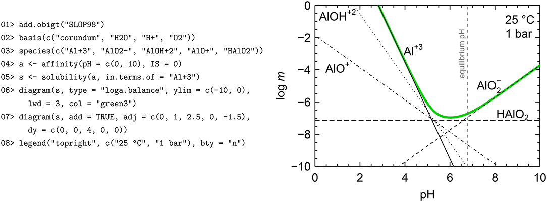 Frontiers | CHNOSZ: Thermodynamic Calculations and Diagrams