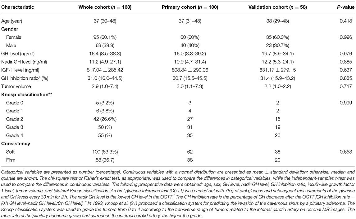 Frontiers | Preoperative Noninvasive Radiomics Approach