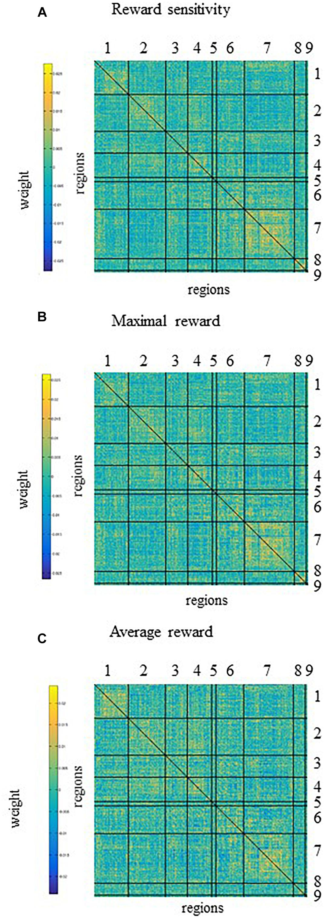 Frontiers | Predicting Ventral Striatal Activation During