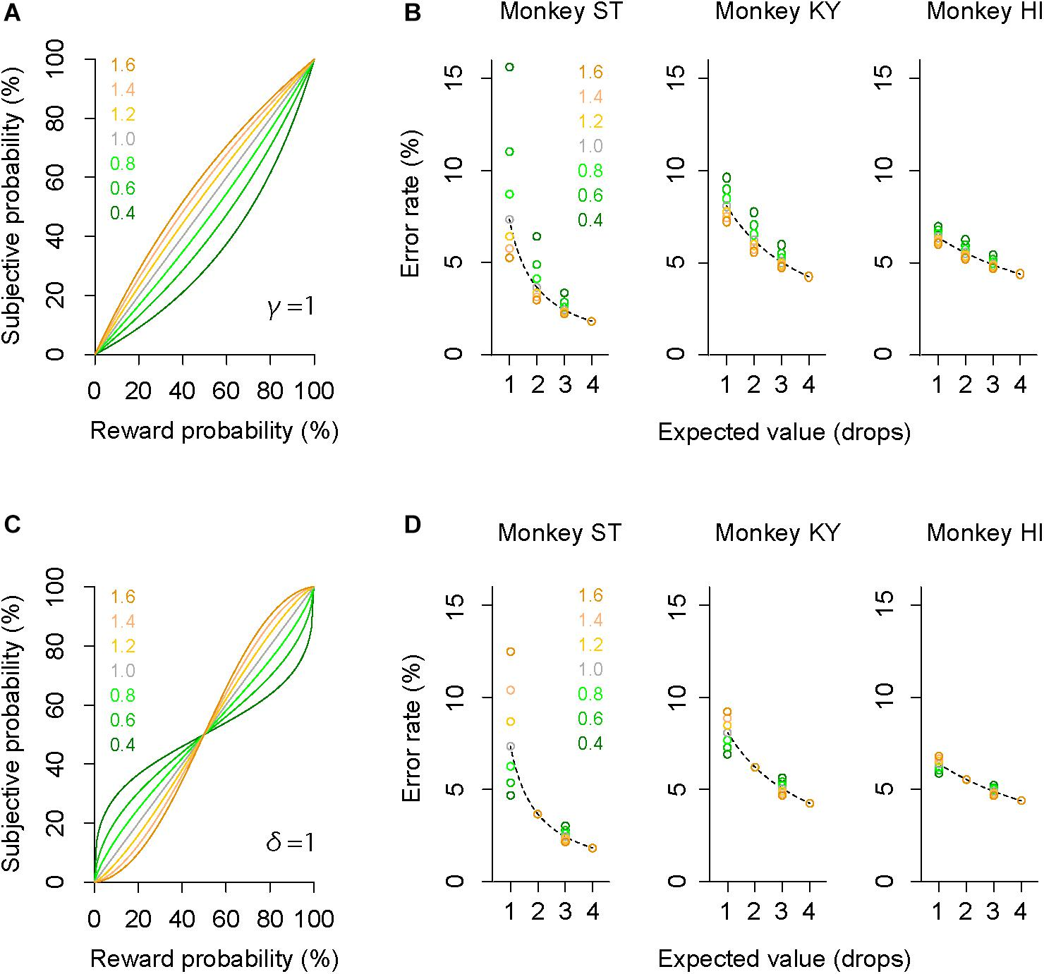 Frontiers | Trait and State-Dependent Risk Attitude of