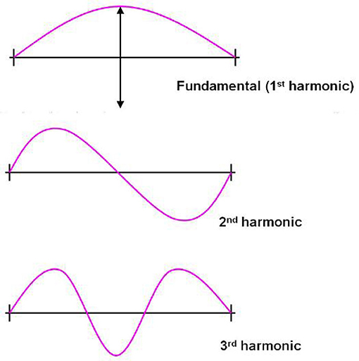 Figure 2 - A guitar string has a lowest frequency of vibration, as well as higher harmonics which are integer multiples of this lowest frequency.