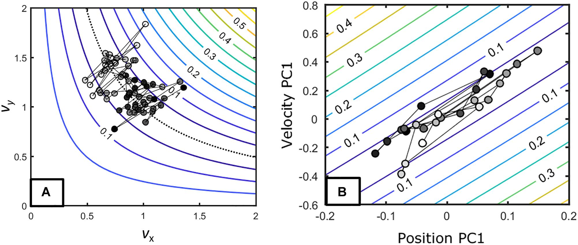 Frontiers   Search Strategies in the Perceptual-Motor