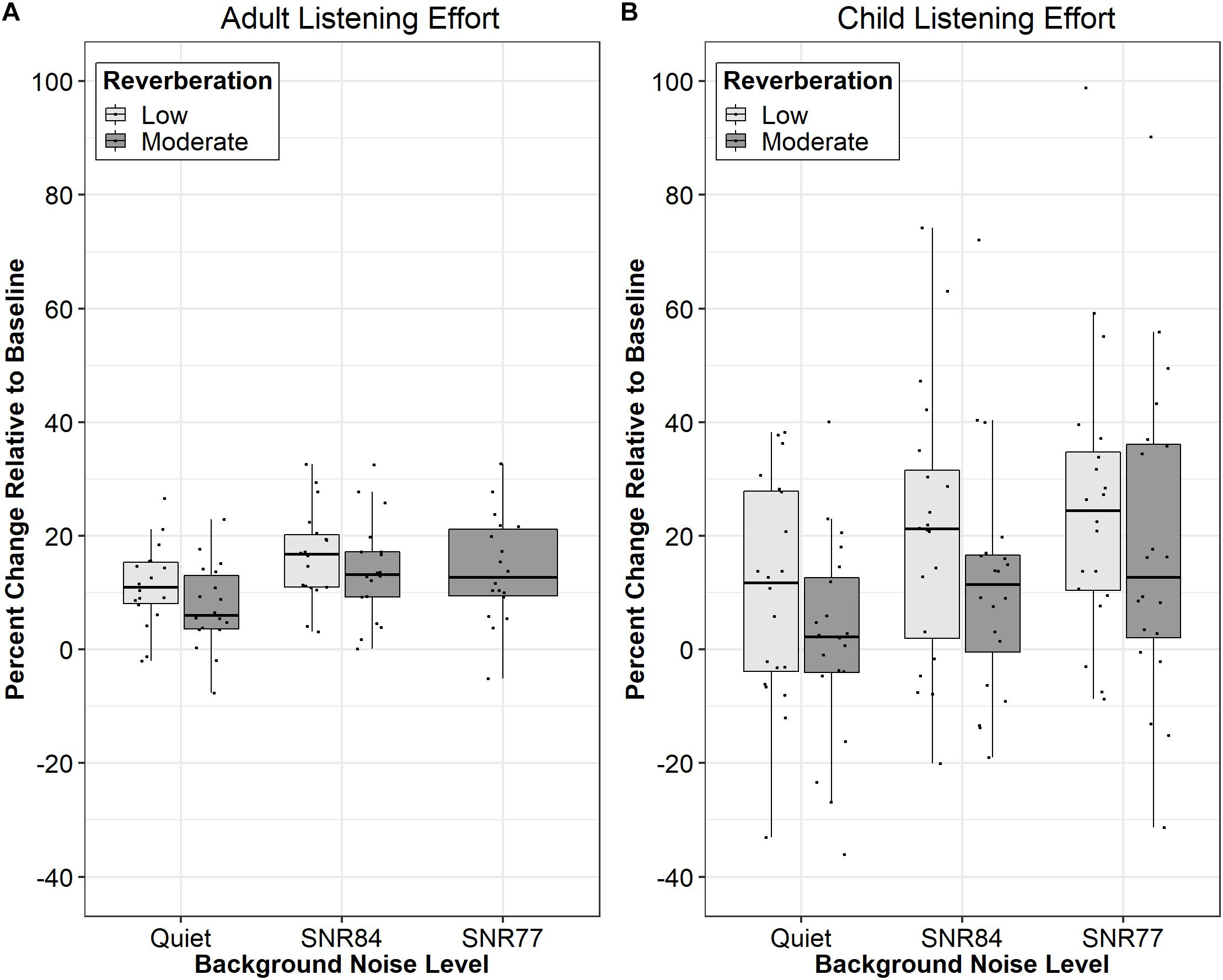 Frontiers | Moderate Reverberation Does Not Increase Subjective