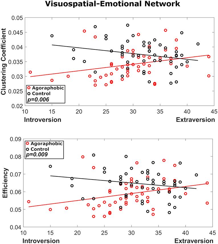 Frontiers | Lower Functional Connectivity in Vestibular