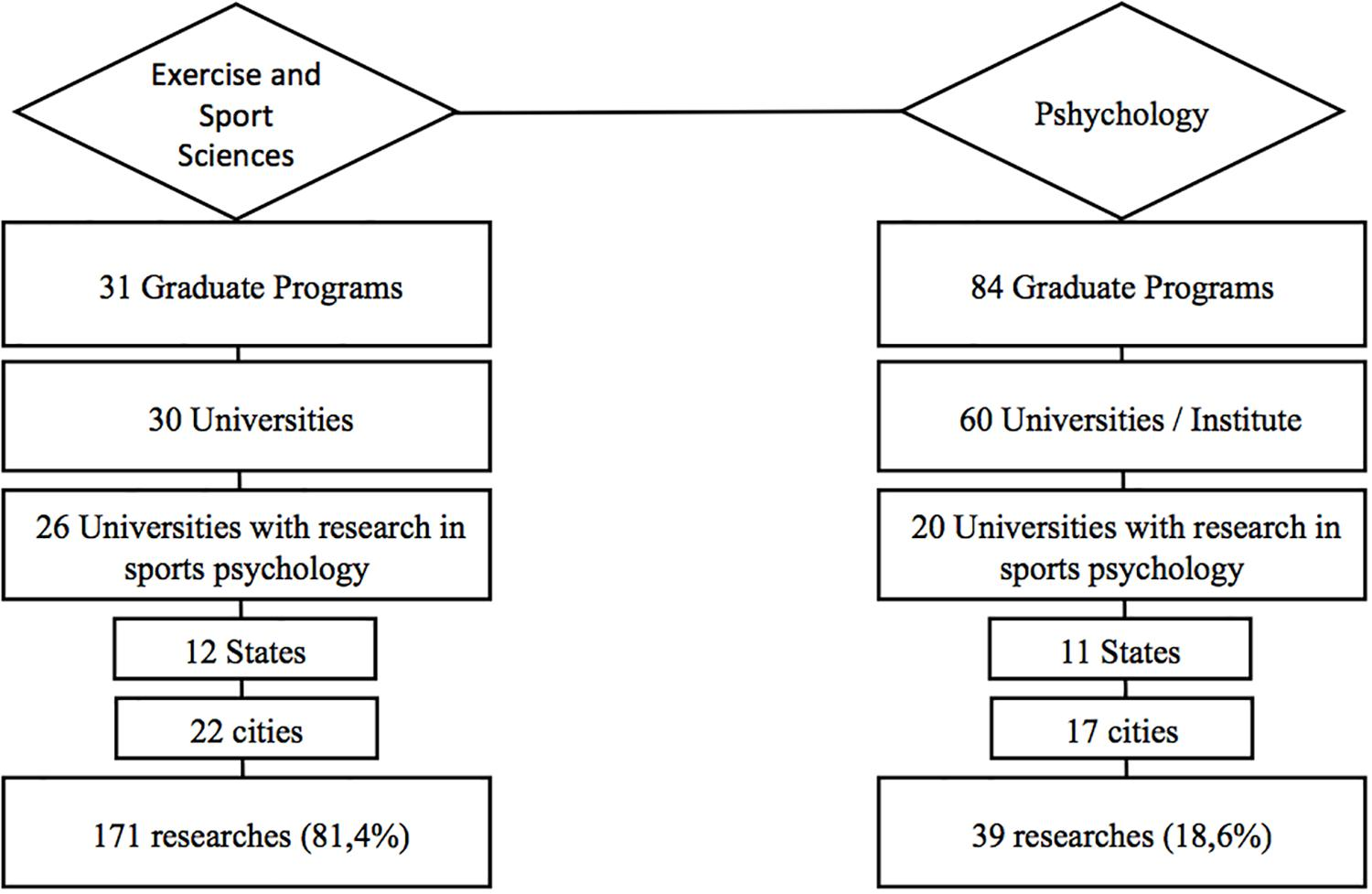Frontiers | Sport and Exercise Psychology Studies in Brazil